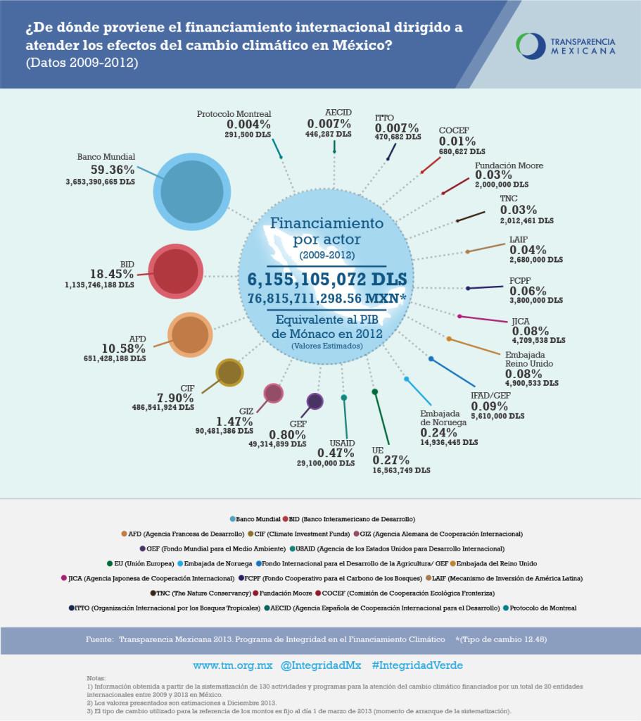 Origen del financiamiento internacional dirigido a atender los efectos del CC en Mexico
