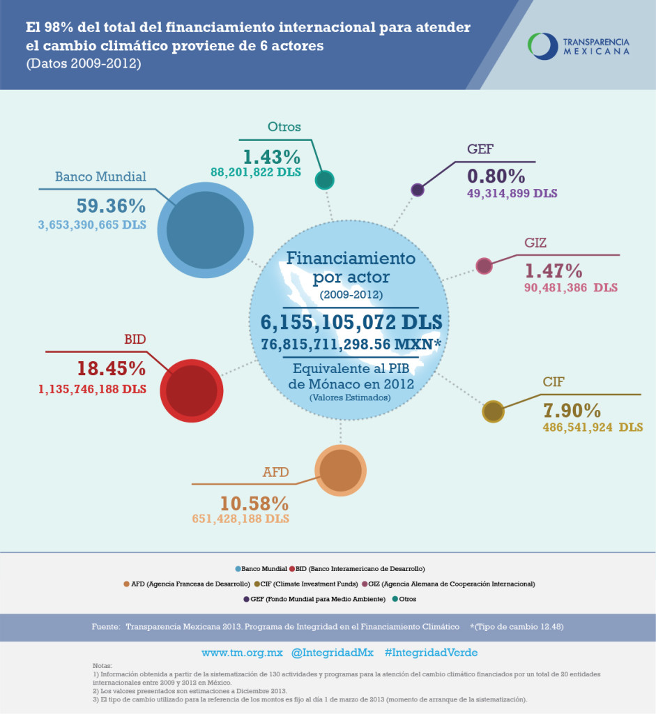Principales financiadores internacionales