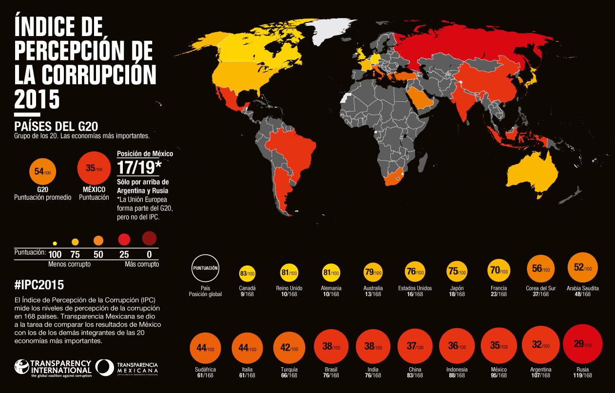 Comparativo entre países del G20 en el IPC 2015